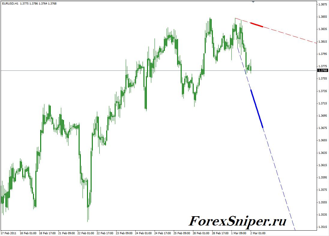Индикатор трендовых линий без перерисовки SignalLineeng - SignalLineeng1