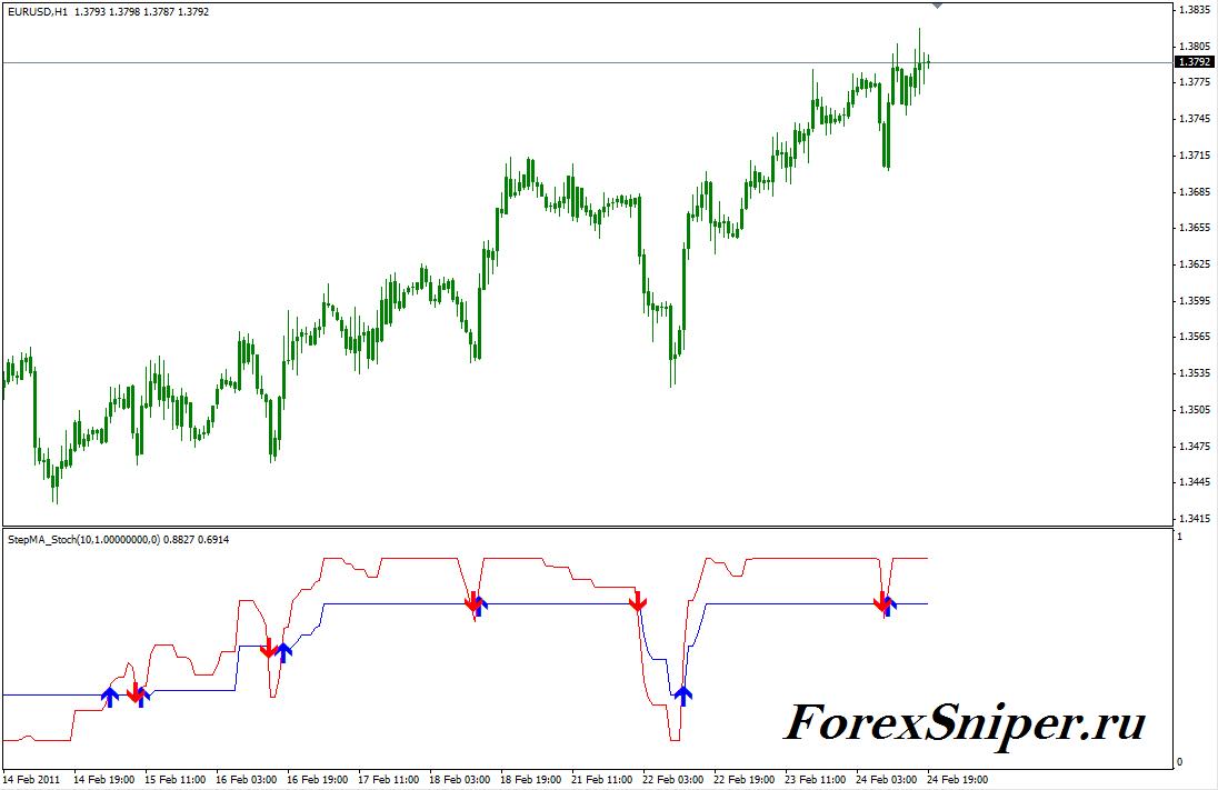 Индикатор показывающий точки входа в рынок StepMA Stoch - StepMA_Stoch1
