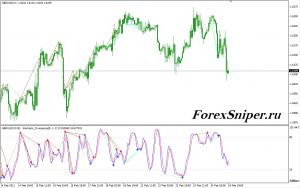 Индикатор дивергенции стохастика Stochastic Divergence MTF - Stochastic_Divergence_MTF-300x188