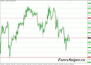 Полезный индикатор горизонтальных уровней SweetSpots - SweetSpots-300x216