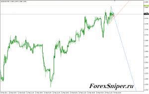 Сигнальный индикатор прорыва тренда TD Points&Line mgtd1 - TD_PointsLine_mgtd1-300x189