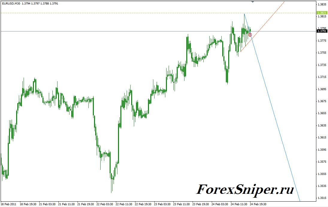 Сигнальный индикатор прорыва тренда TD Points&Line mgtd1 - TD_PointsLine_mgtd11