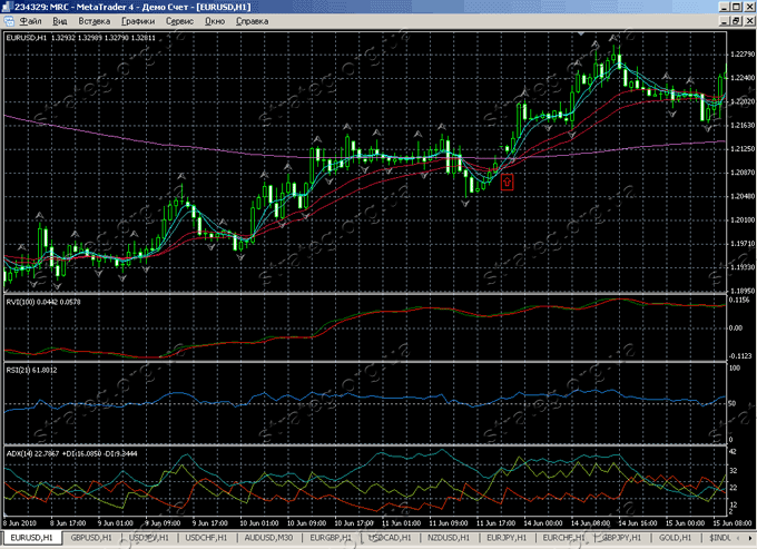 Forex signal 30 pips daily