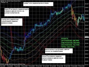Стратегия Форекс Pabloski - Torgovaya-strategiya-Pabloski-300x225