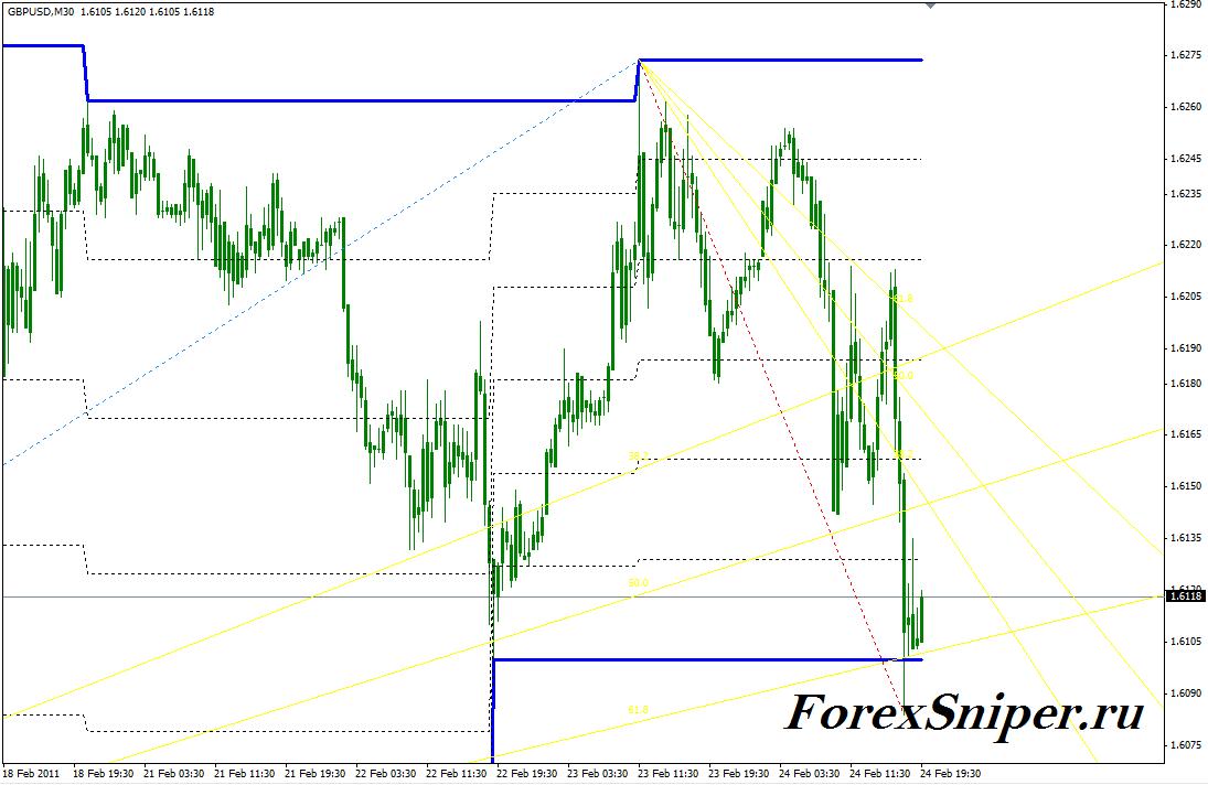 Канальный трендовый индикатор с веерами Фибоначчи TradeChannel - TradeChannel1