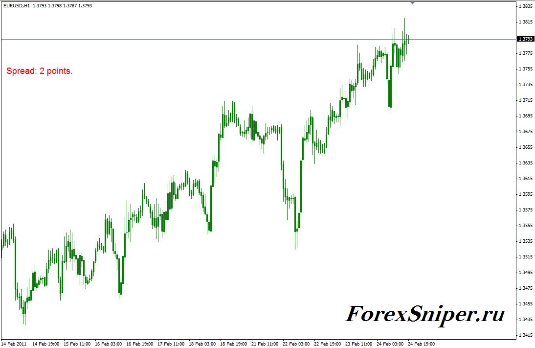 Индикатор показывающий текущий спред Spread - spread1