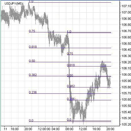 Торговая стратегия по уровням Фибоначчи - Torgovaya-strategiya-Fibonacci_1