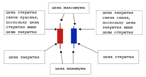 Свечные графики и наиболее прибыльные паттерны - Svechnye-grafiki-i-patterny_2