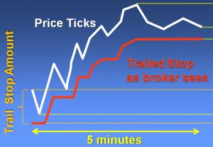 Алгоритм Trailing Stop для успешной торговли - Algoritm-Trailing-Stop-dlja-uspeshnoj-torgovli-300x207